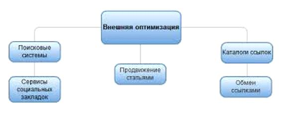 vneshnyaya-optimizaciya-sajta