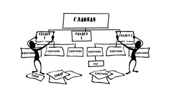 Правильная структура сайта для SEO продвижения